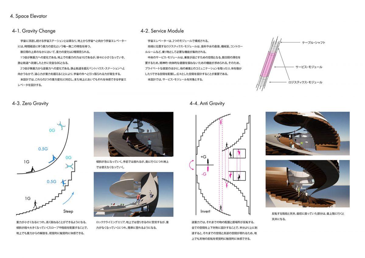 地上に宇宙を挿入する -複合施設としての宇宙エレベーター基地の設計--3