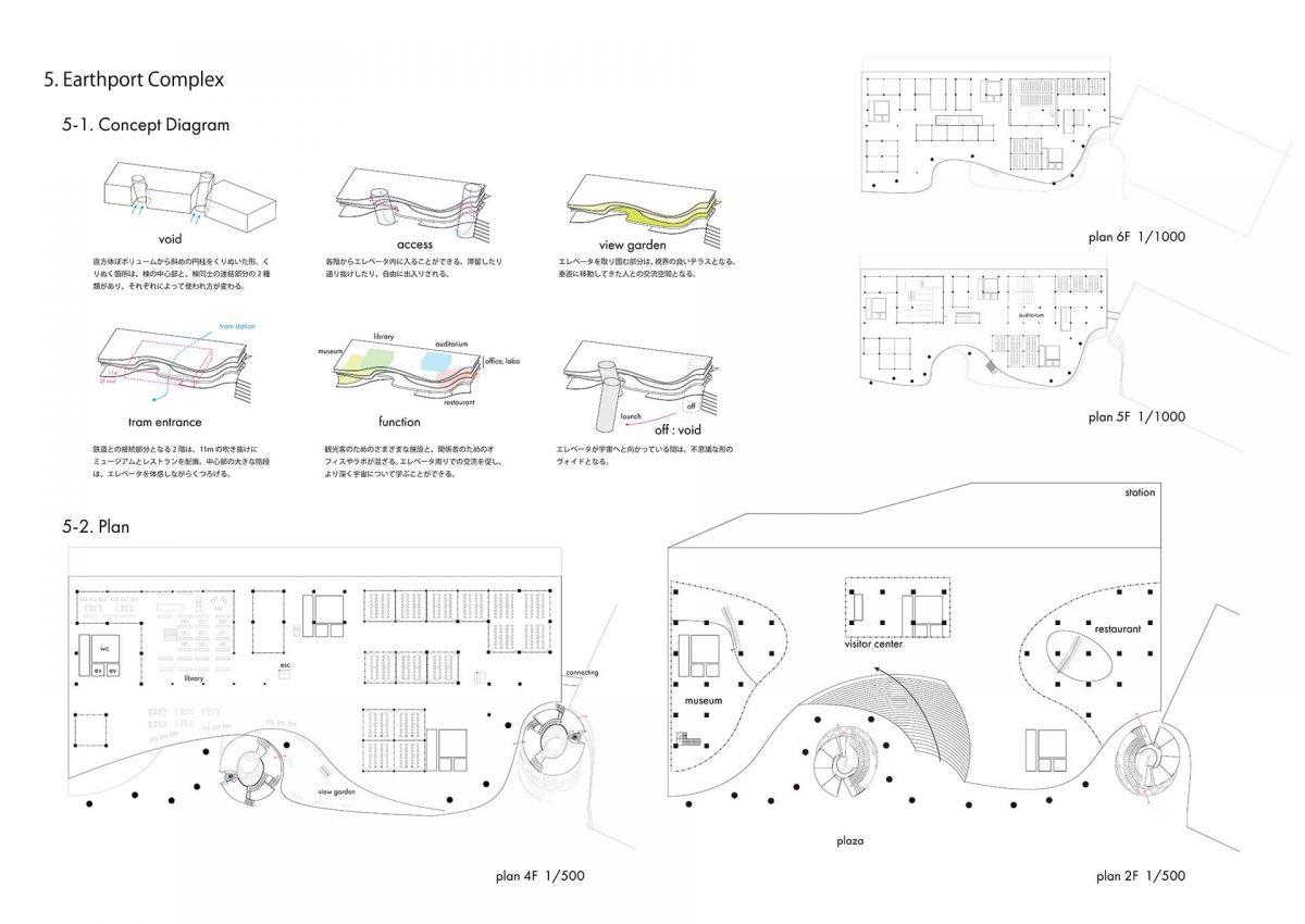地上に宇宙を挿入する -複合施設としての宇宙エレベーター基地の設計--8