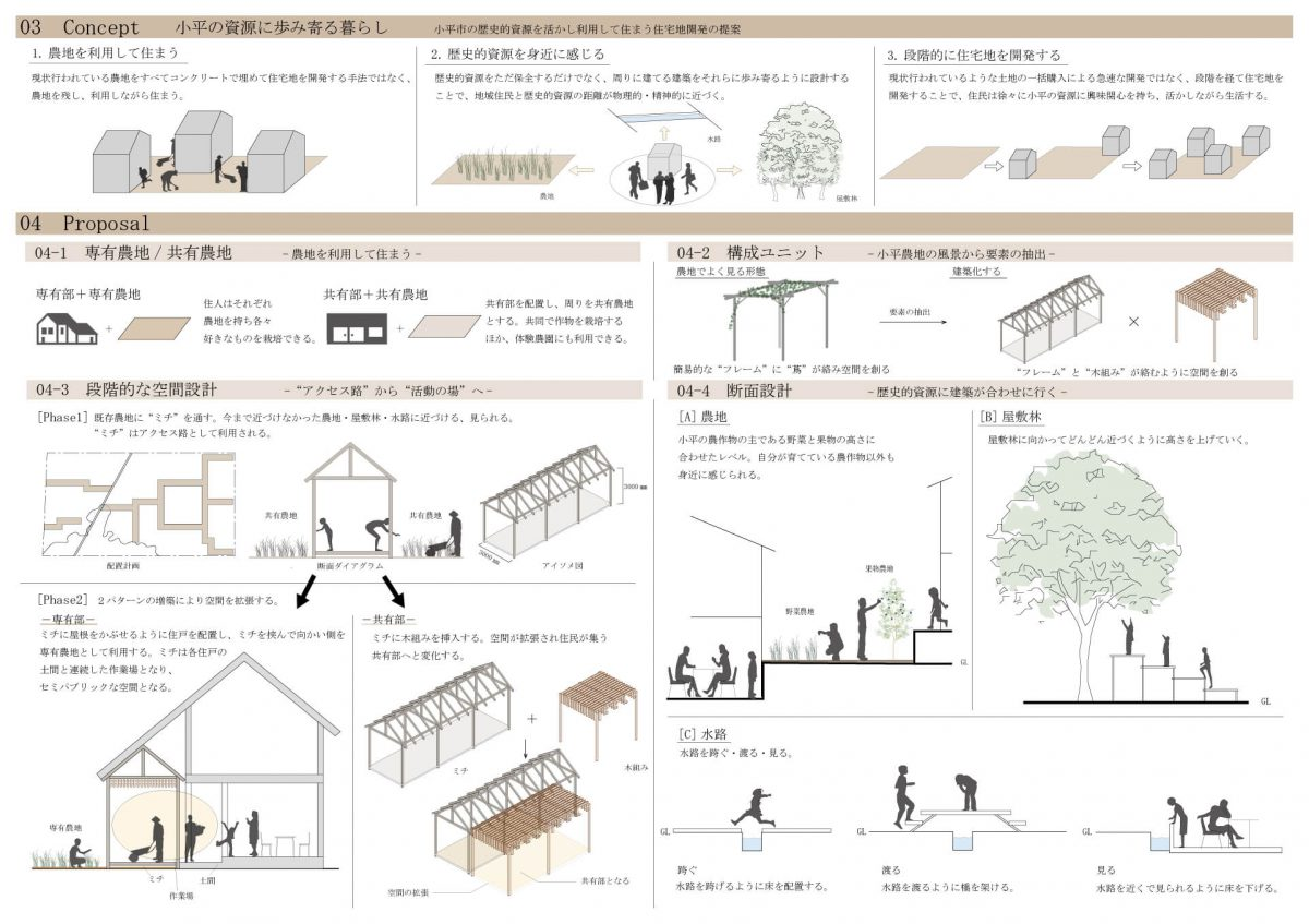 農して住まう -農地転用における段階的な住宅地開発--3