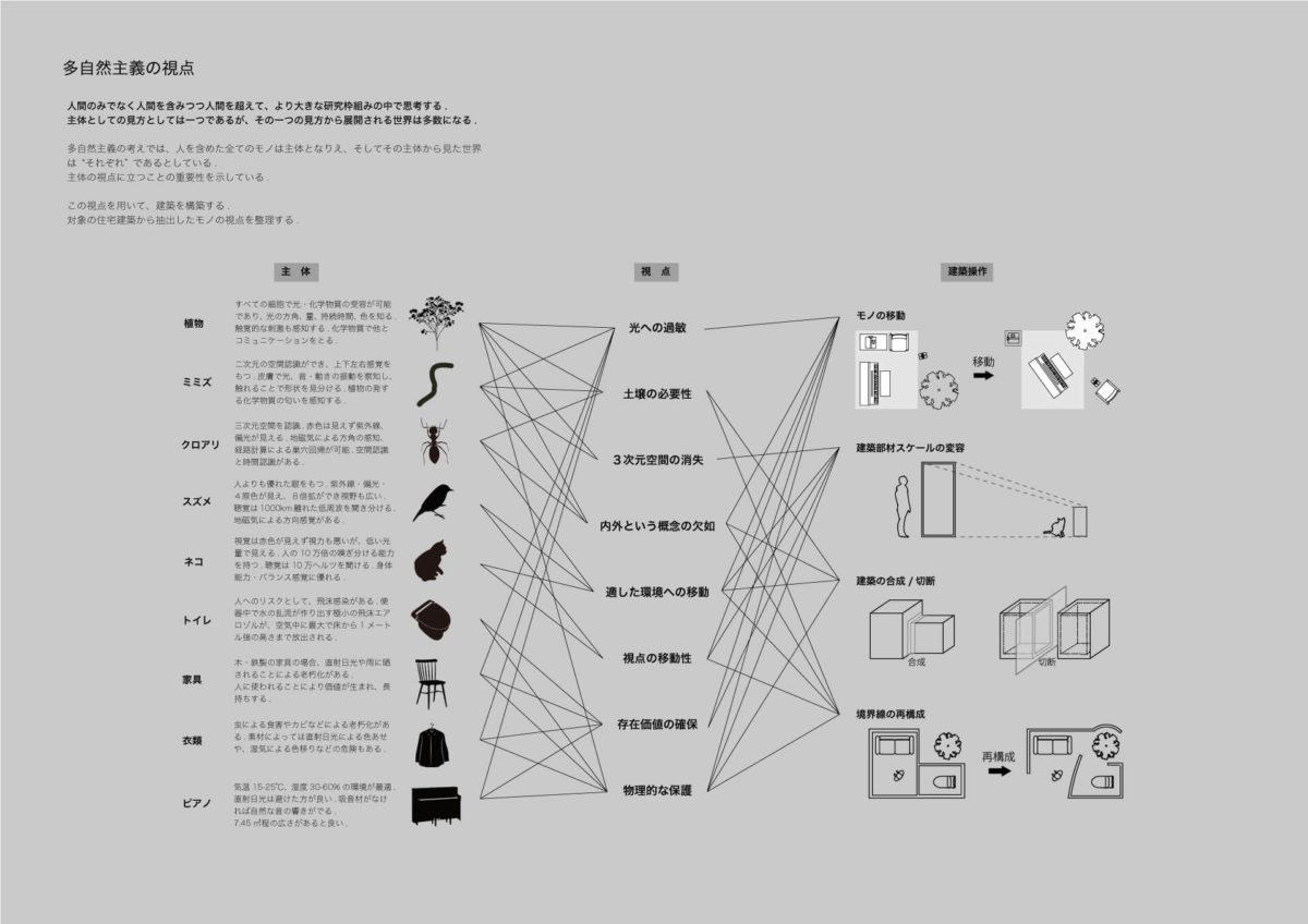 人類学的思考の建築学への応用−多自然主義的視点での分析を通して–-5