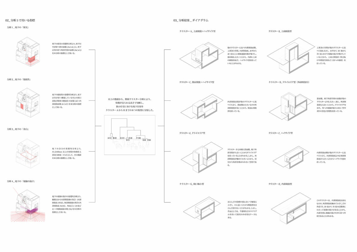 地下を利用したアーティスト・イン・レジデンス施設の提案 -狭小住宅における地下居室の定量分析を通して--3