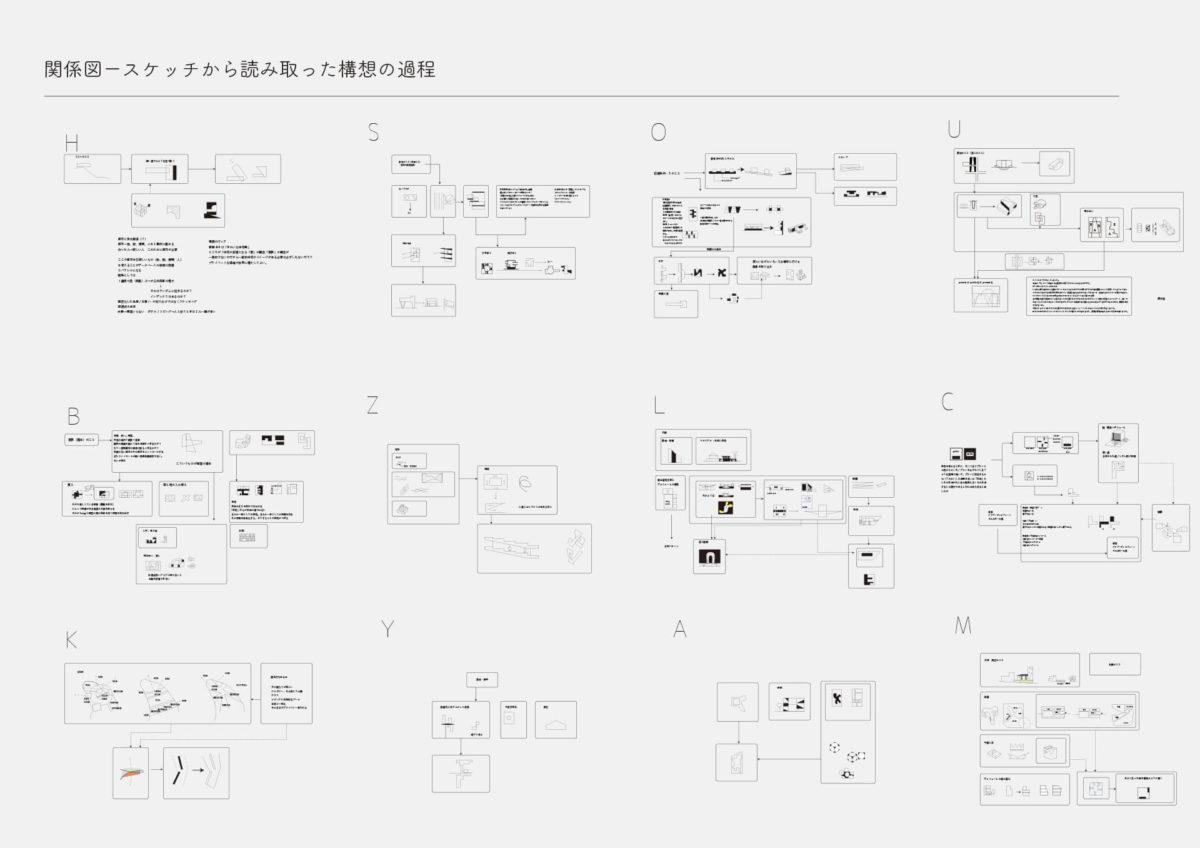 建築家のスケッチにみられる祖型を用いた建築の提案 -青木淳の住宅作品におけるスケッチの分析を通して--3