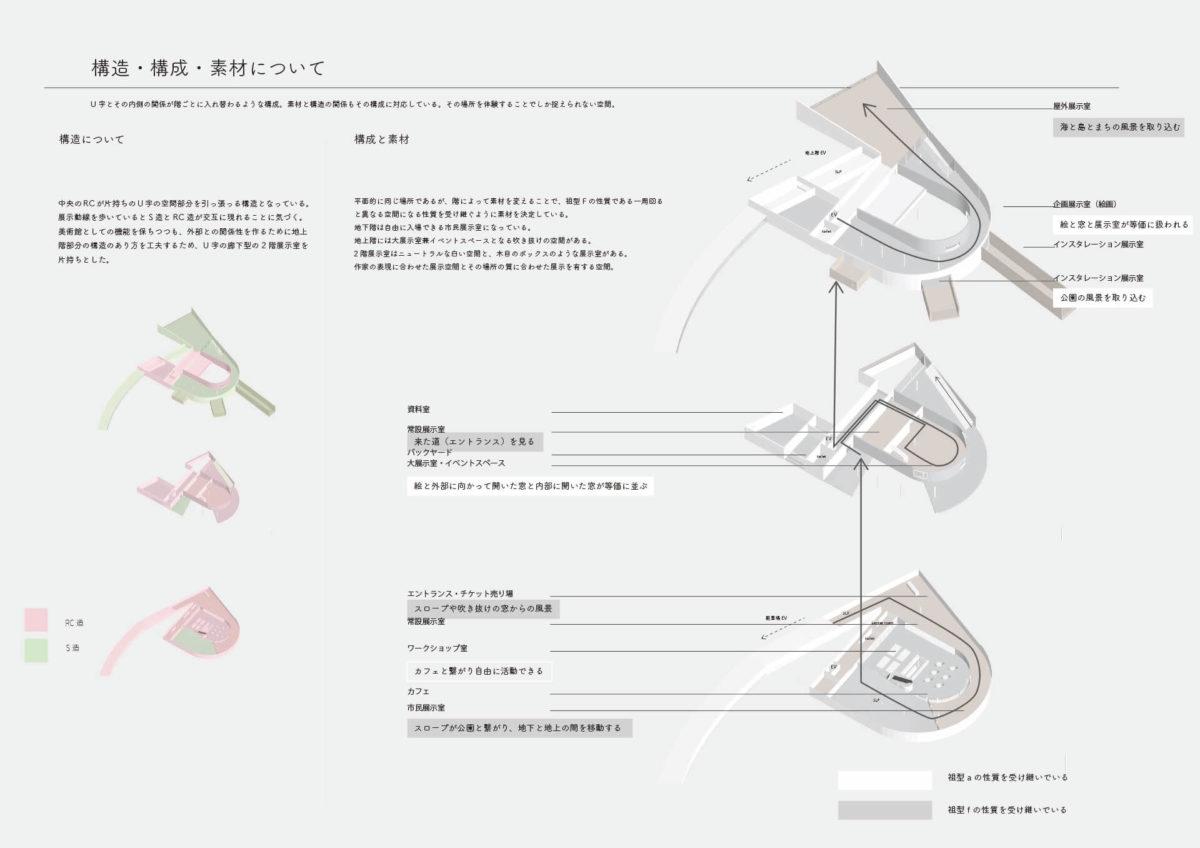 建築家のスケッチにみられる祖型を用いた建築の提案 -青木淳の住宅作品におけるスケッチの分析を通して--7