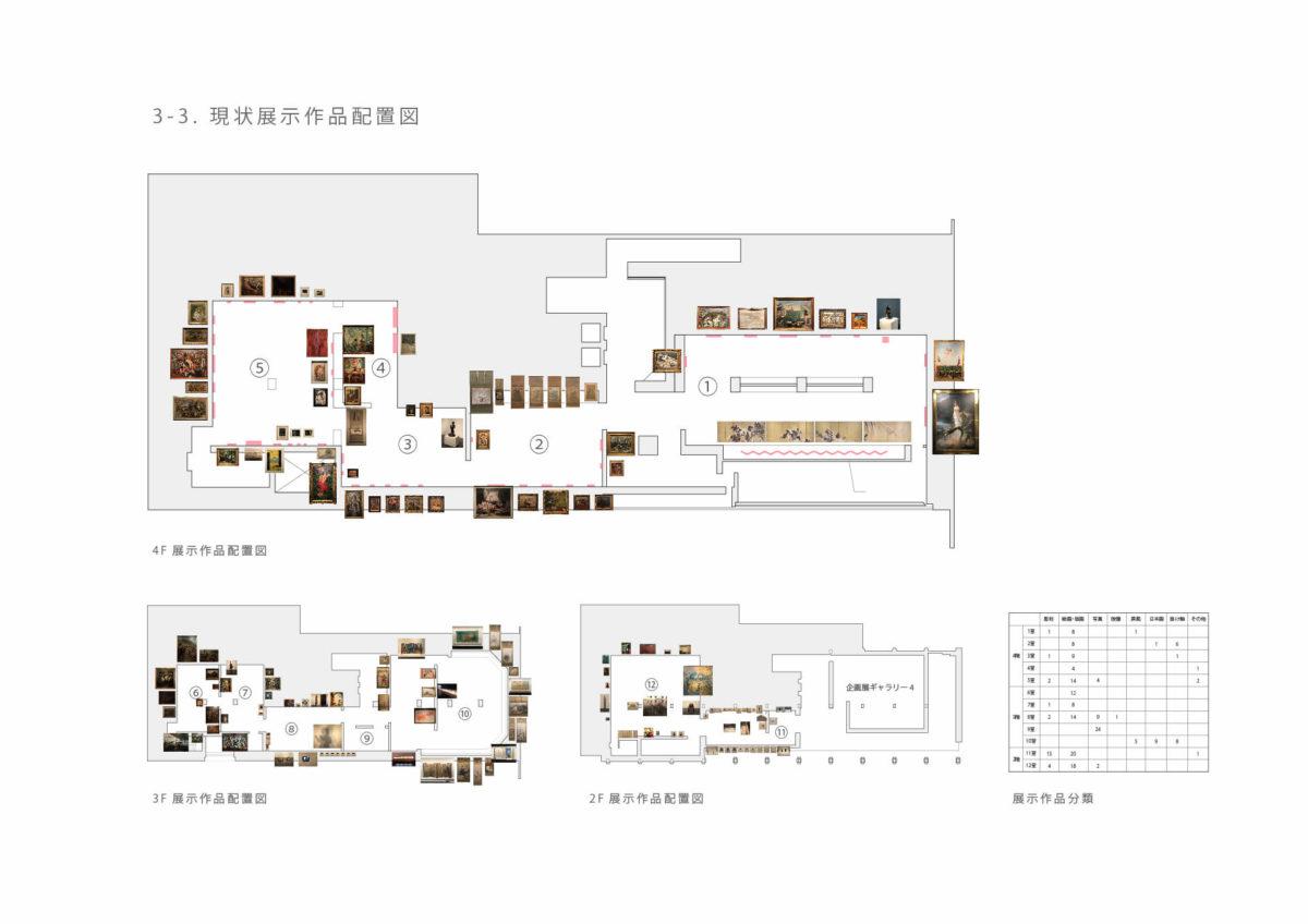 美術品がつくる美術館 -東京国立近代美術館所蔵作品を対象として--6