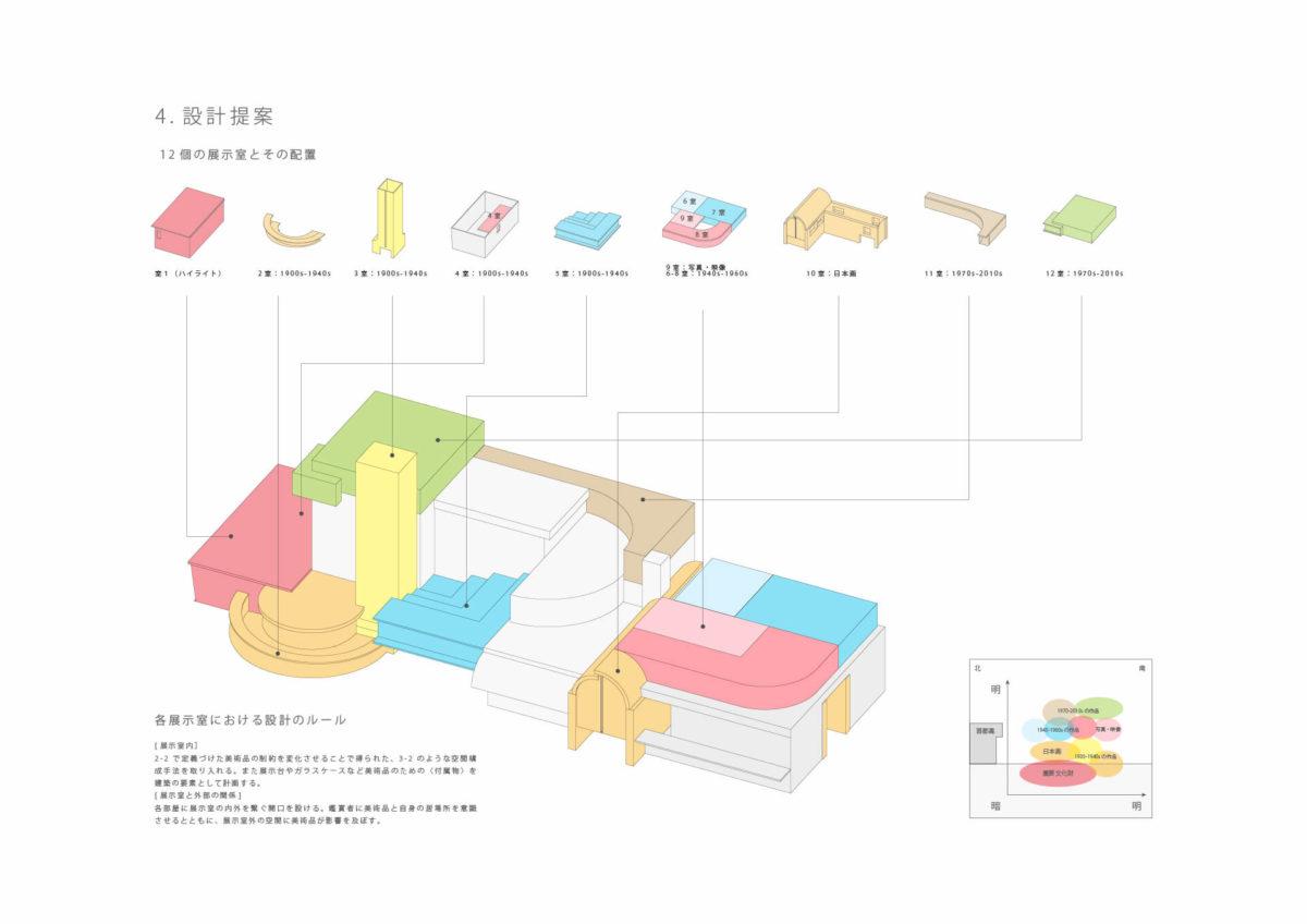 美術品がつくる美術館 -東京国立近代美術館所蔵作品を対象として--7
