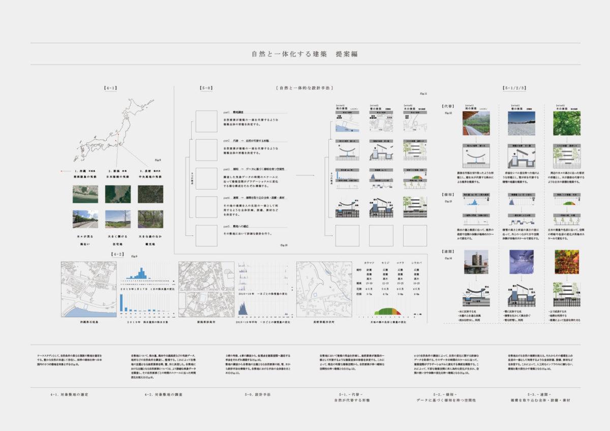 自然と一体化する建築 -代替・様相・連関の視点に基づく設計手法--3