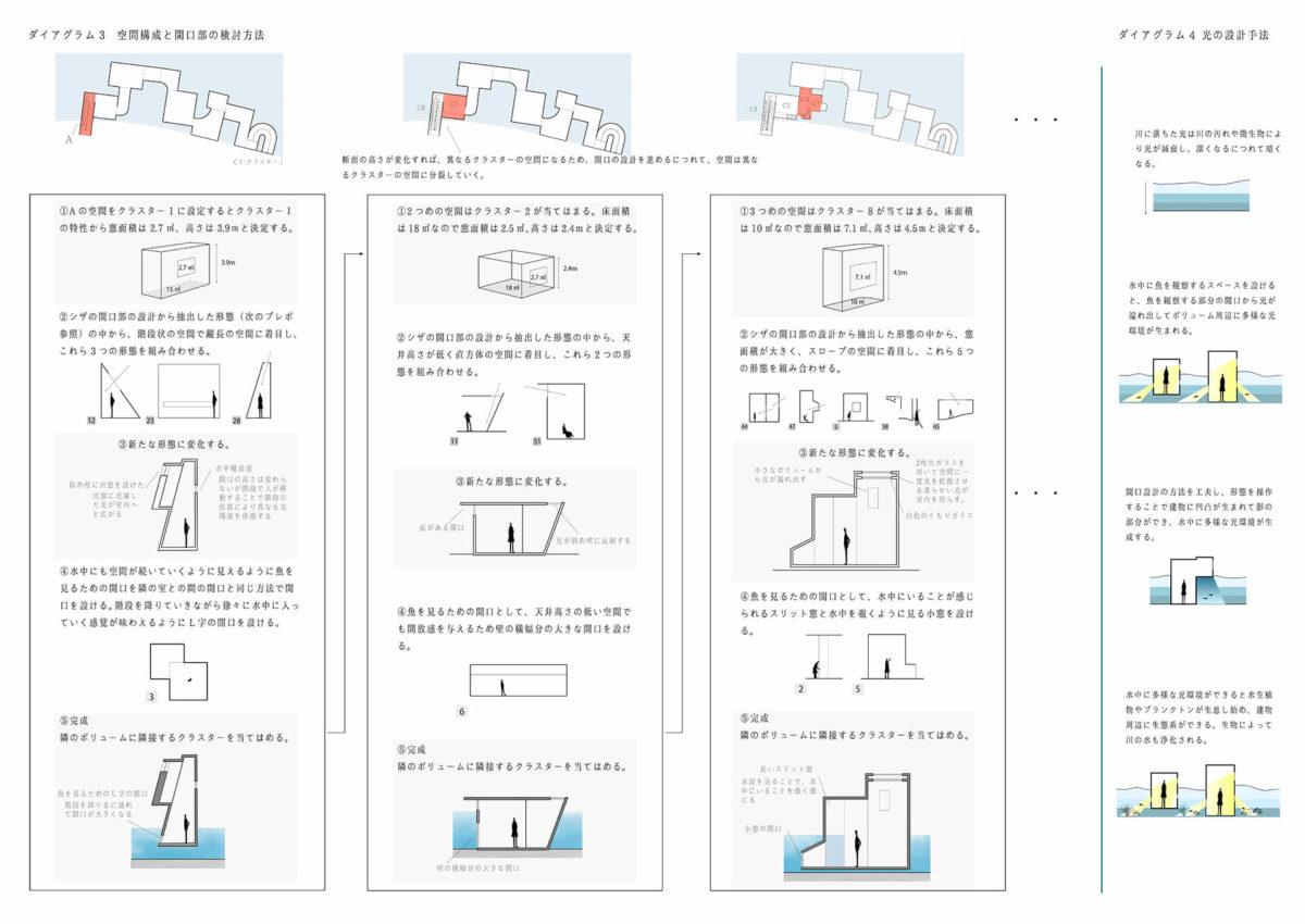 多様な光環境を用いた水辺空間の提案 -アルヴァロ・シザの公共建築における光環境の分析を通して--4