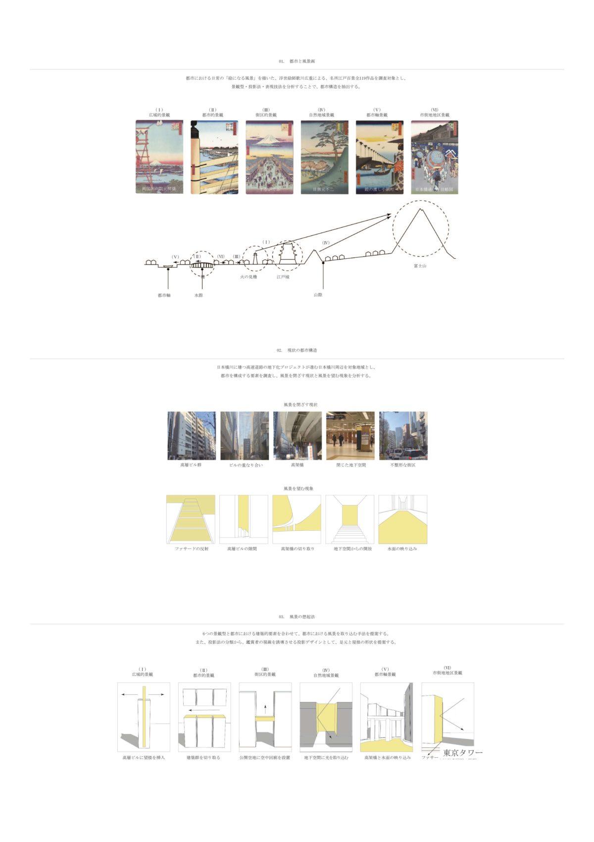 風景を想起する第五世代美術館建築 -歌川広重による名所江戸百景の分析を通して--2